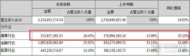 东软总营收超5.7亿,麦迪毛利率超80%,医疗IT公司半年报数据的背后
