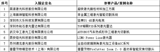 "OFweek 2018""维科杯""中国激光行业年度评选入围名单揭晓!"