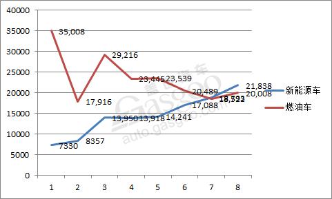 比亚迪8月销量达41,846辆 新能源乘用车首次突破两万大关