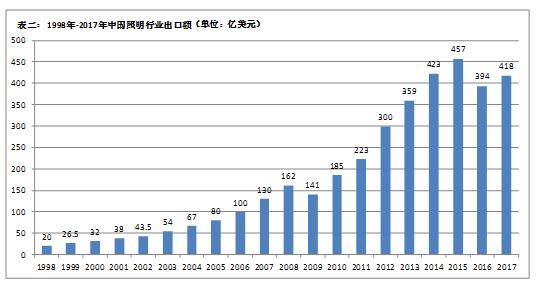 窦林平:国内照明行业热点分析
