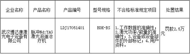 湖北省食藥監局公布4批不合格激光醫療器械處置情況
