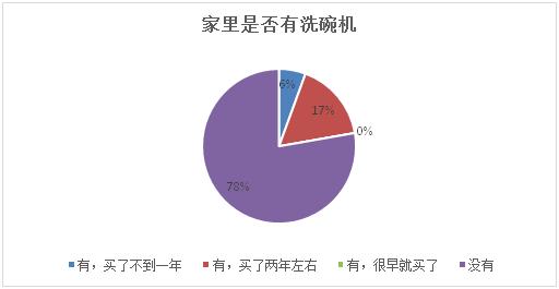 中国洗碗机在需求市场中前行 未来可期