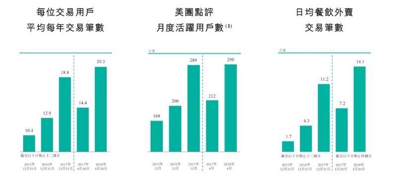 美团收购摩拜的背后:新增千万级日订单入口,26天亏掉4.07亿元