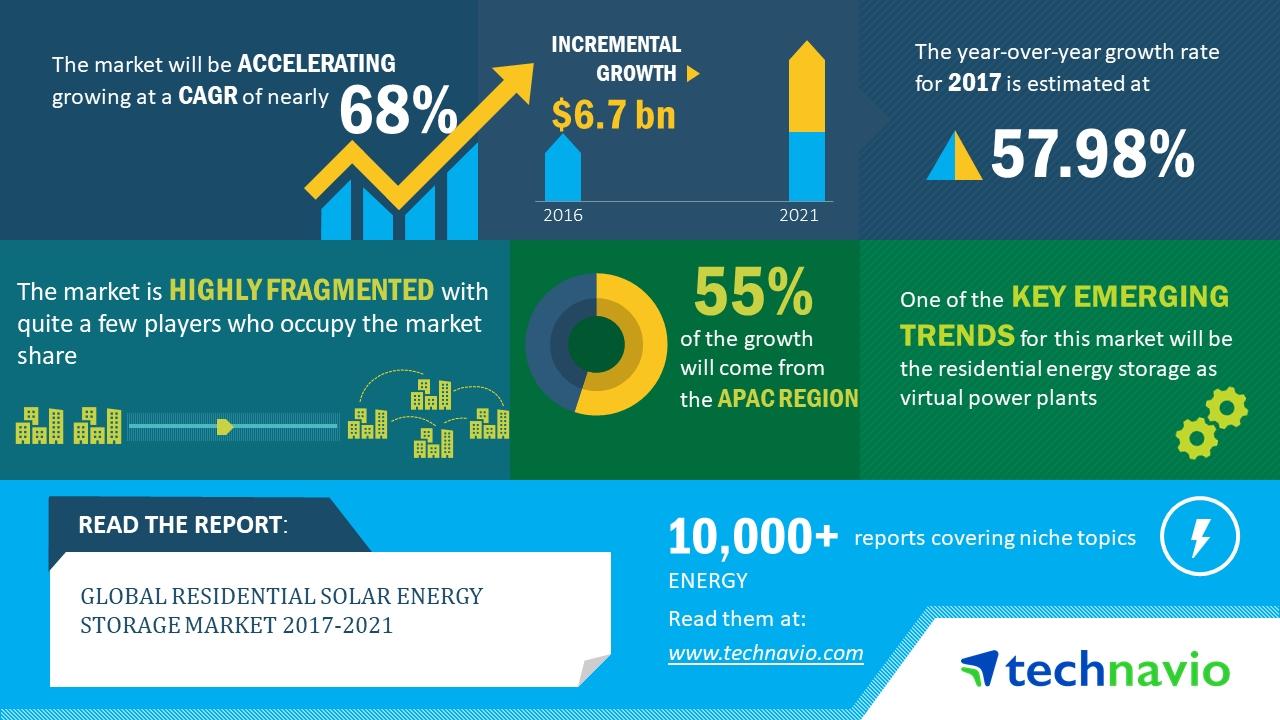 2018-2021年全球住宅太阳能存储市场年复合增68%