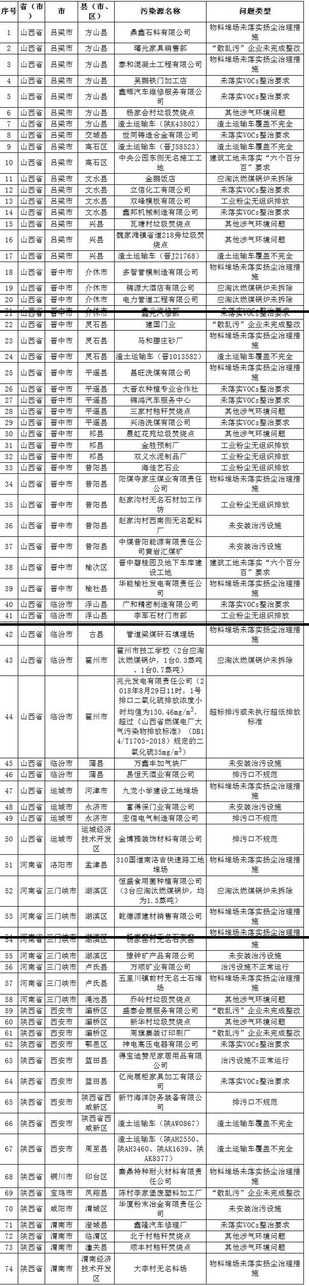 强化督查 | 生态环保部9月8日发现汾渭平原涉气环境问题77个