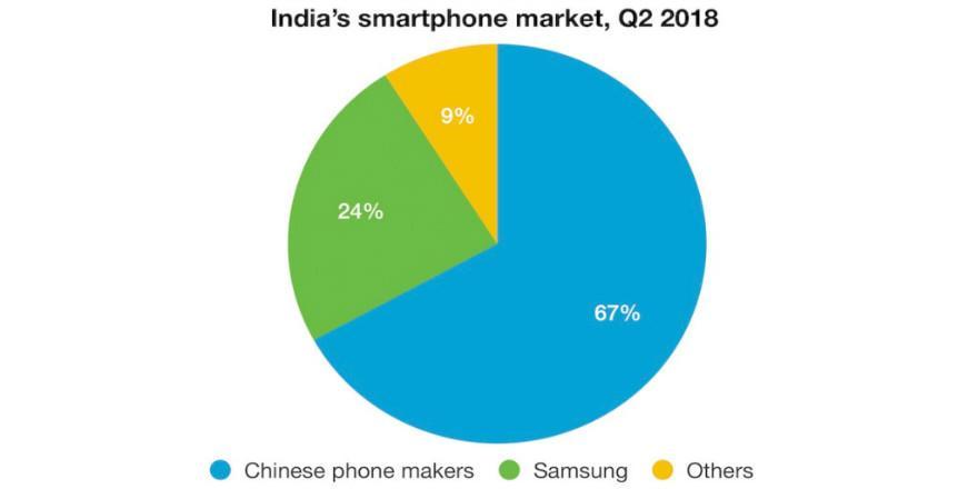 中国智能手机称霸印度市场,小米成最大供应商,第二名竟是他?
