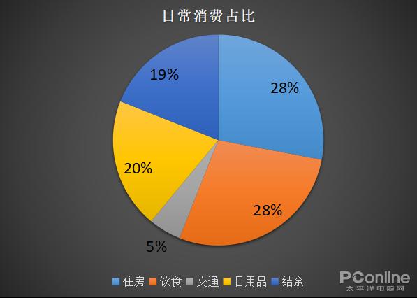 PC市场出货量再难觅春天?是何原因导致消费降级