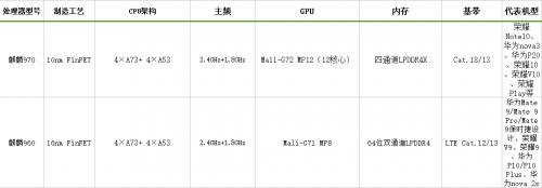 从麒麟980回顾麒麟华为高端CPU的跃迁之路