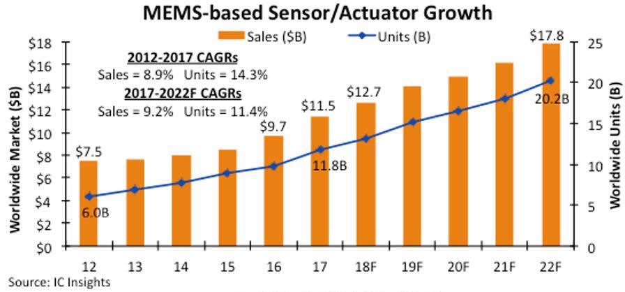 2018年MEMS市场将达127亿美元,未来五年平均售价趋稳