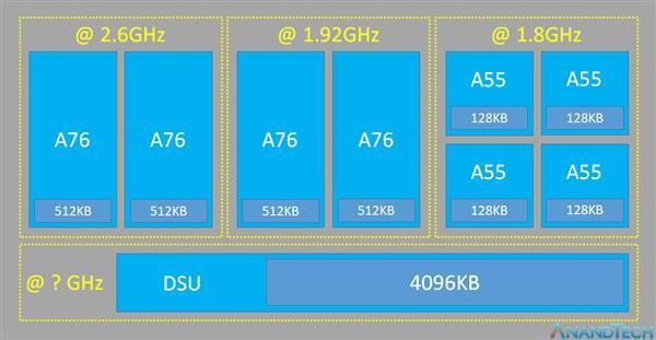 全新CPU/GPU/双核NPU加持 7nm麒麟980让Mate 20不仅仅是性能起飞