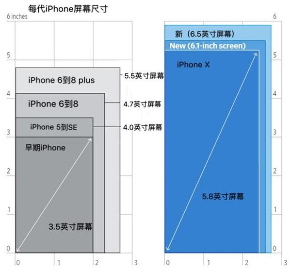 苹果为何要推出6.5寸屏iPhone?刺激销量