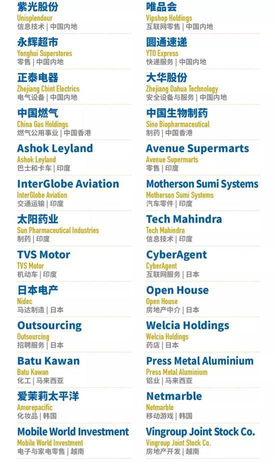 亚洲上市公司50强榜单出炉:光伏代表隆基登榜