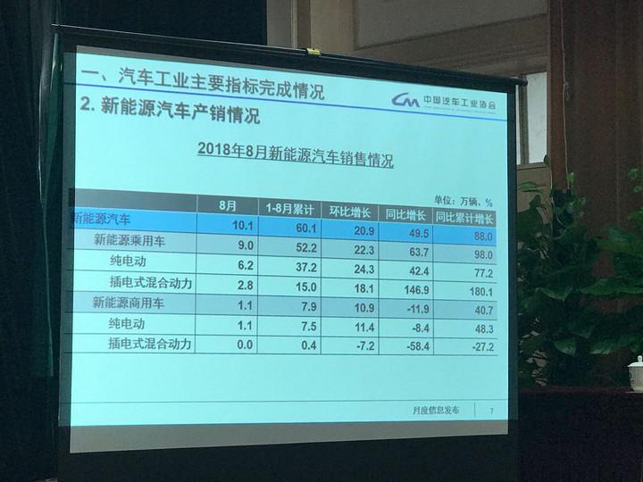 中汽协:8月新能源汽车销售10.1万辆,同比增长49.5%