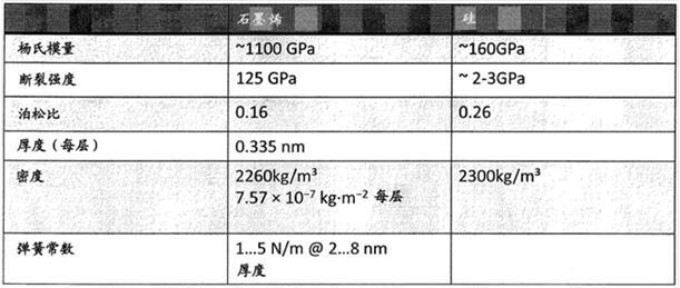 传统MEMS器件寻突破 石墨烯助力性能大幅提升