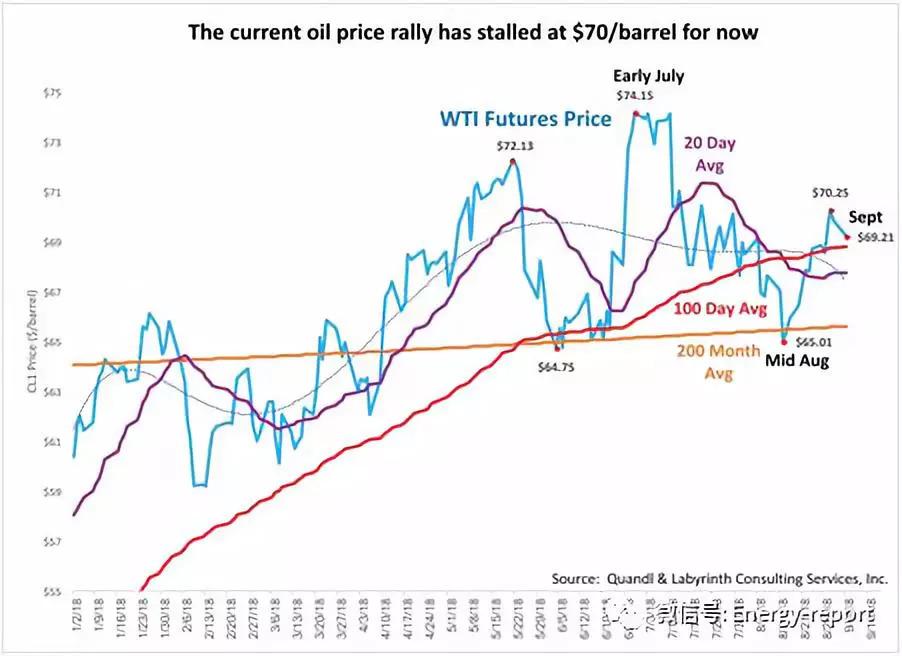 页岩油气会导致新一轮的经济危机?事实在这里!