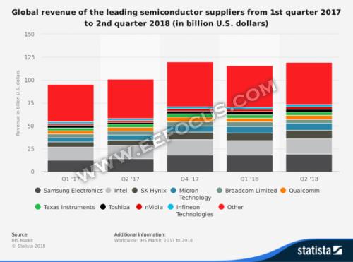 三张图表看9年来英特尔/AMD/英伟达在GPU市场上的明争暗斗