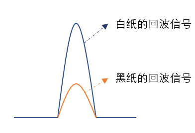 优劣几何?三角法和TOF 激光雷达大解析