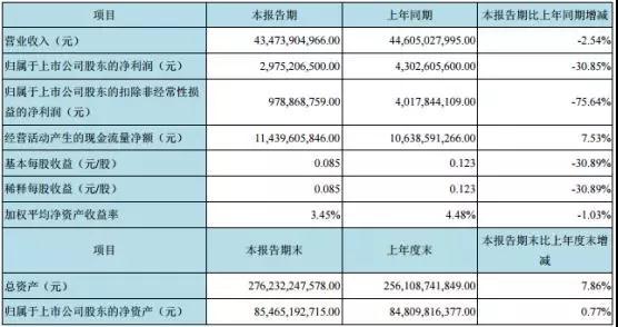 上半年市值蒸发800亿 京东方积极布局OLED面板提升盈利能力