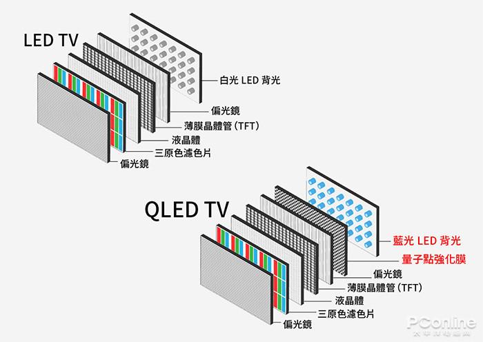 """为何众多大佬偏爱""""QLED"""",原来是这样子"""