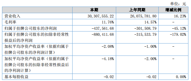 金鼎光学2018上半年营收3030.76万元 净利-43.75万元