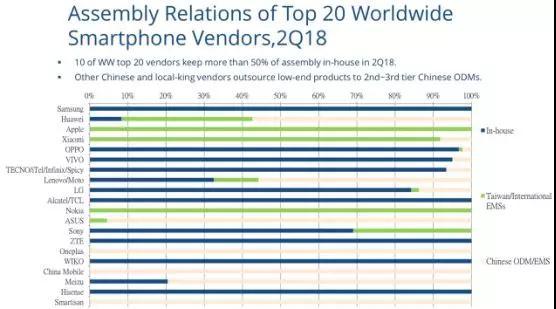 ODM产业上半年总结:ODM巨头7个月出货量近6000万部
