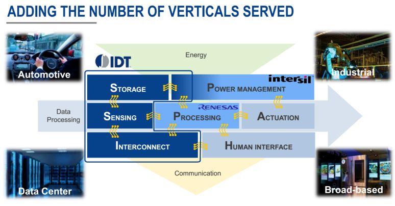 瑞萨并购IDT:日本半导体史上最大并购案背后的原因分析