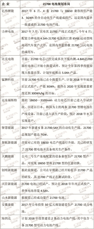 特斯拉Model3中国将量产 高能量密度21700电池风暴再起