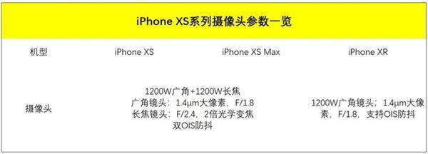 iPhone XS摄像头解析:苹果也玩AI拍照