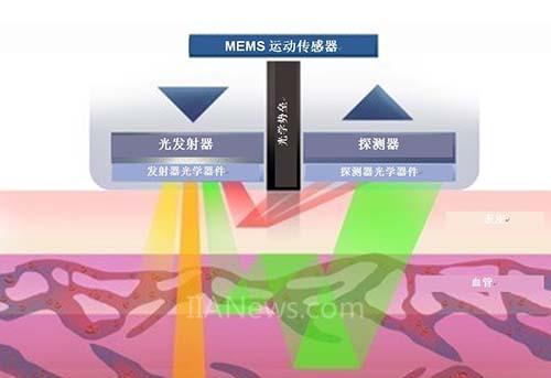 用于生物计量设备的光学心率传感器