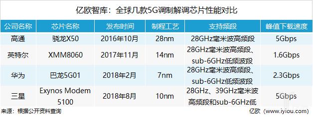 华为、高通、英特尔、三星的5G调制解调芯片性能哪家强?