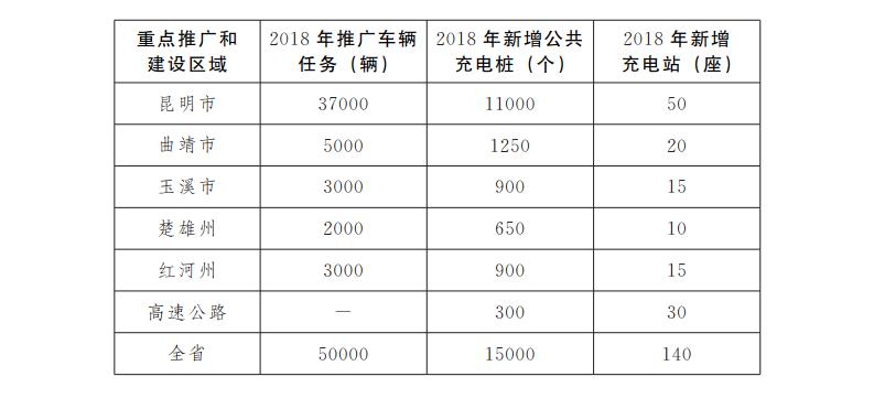云南出台新能源汽车及充电设施推广方案