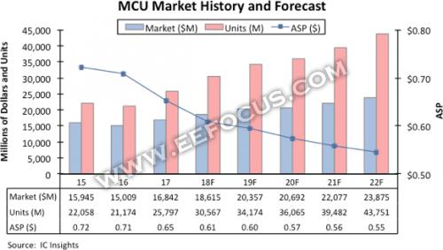 未来5年MCU市场将保持7.2%年复合增长率,看哪些市场是推手