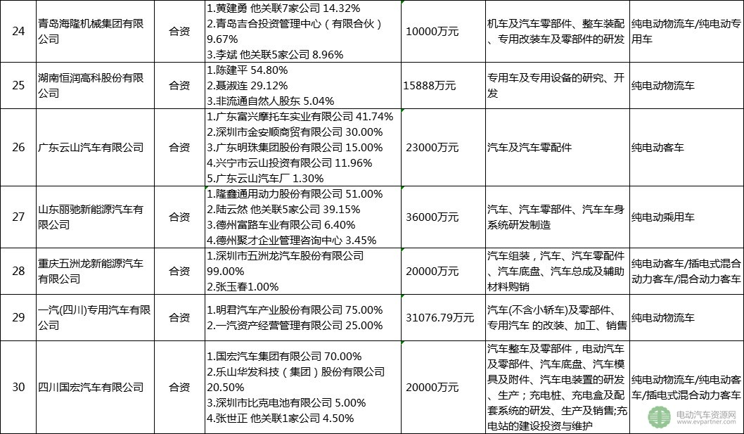 30家被工信部点名企业盘点:已停产新能源汽车产品超12个月 注册总金额达4千亿