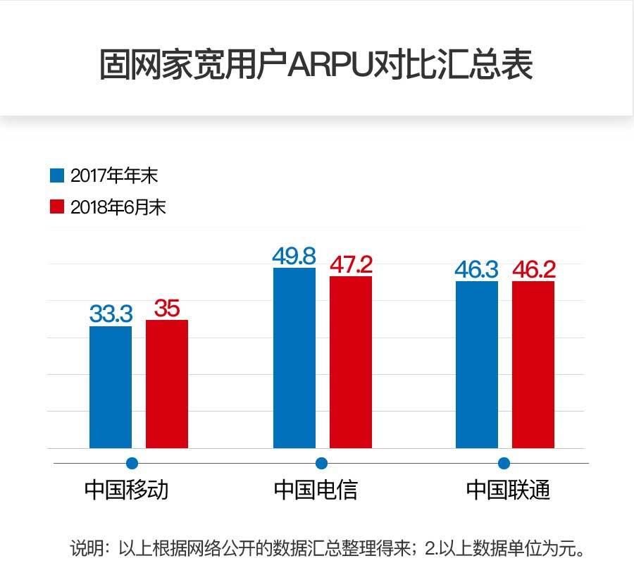 持续提速降费下 中国电信运营掌控作用凸显