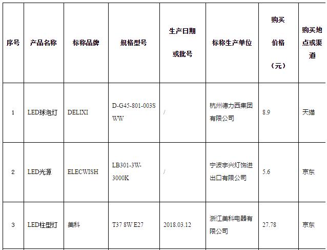 2018年浙江省自镇流LED灯产品质量监督抽查 批次不合格率为65.5%