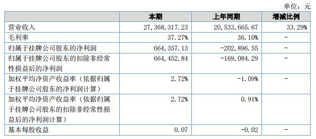 圣石激光2018上半年营收2736.83万元