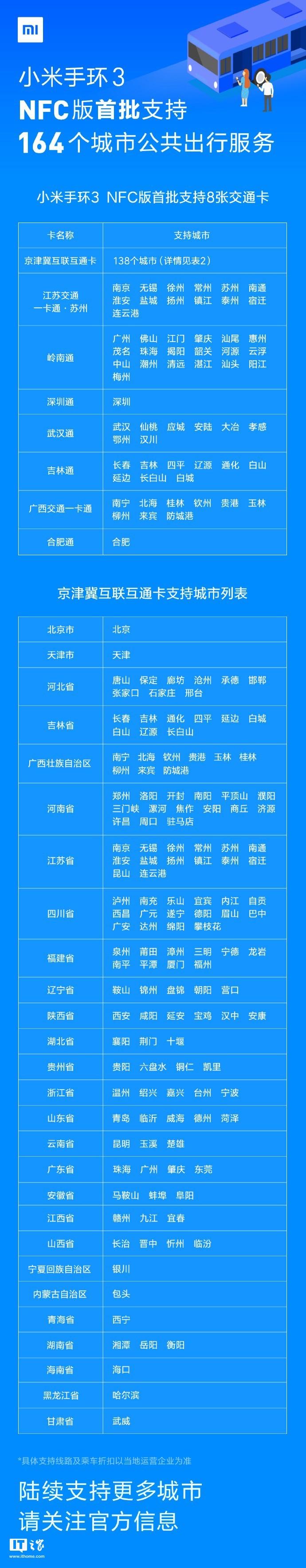 小米手环3 NFC版首批支持164个城市(附城市列表)