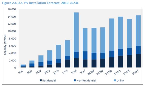 受关税影响 Q2美国新增太阳能装机容量同比下降9%