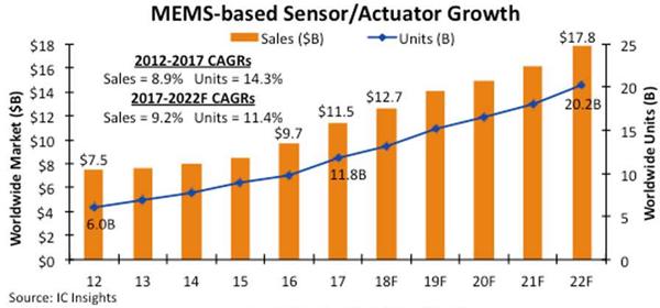 2018年MEMS市场将达127亿美元 未来五年平均售价趋稳