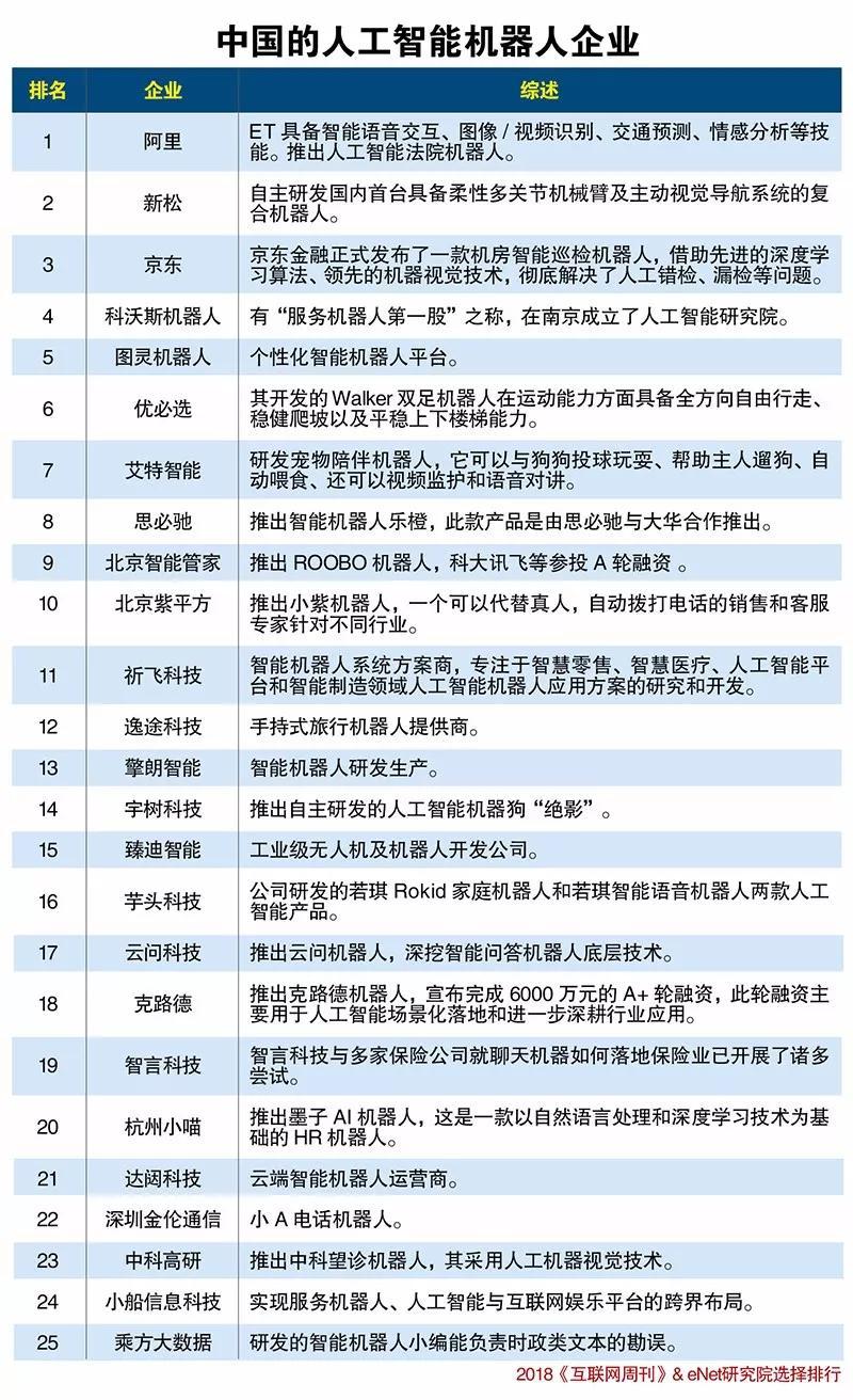 中国的人工智能机器人企业