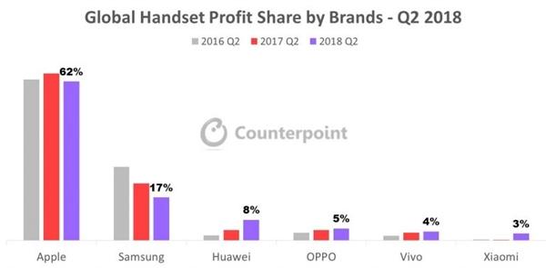 苹果拿下全球手机62%的利润:华为OV小米逼促使iPhone卖得更贵
