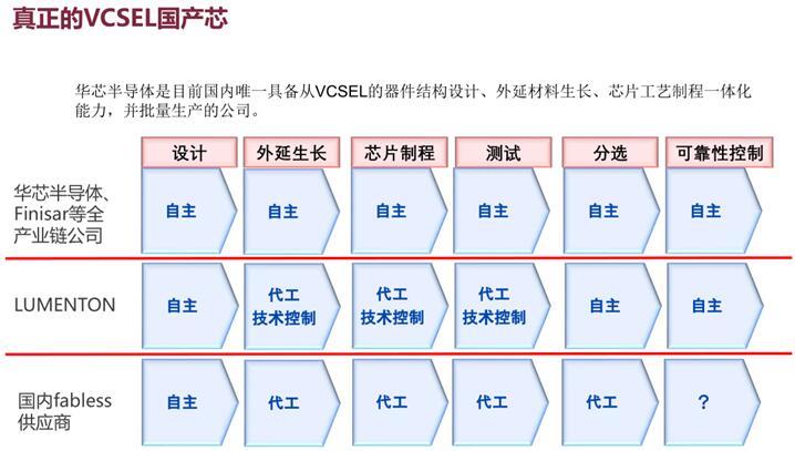 华芯半导体李军:用数据证明国产VCSEL的可靠性