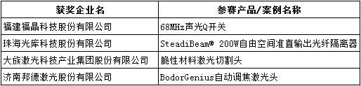 "OFweek 2018""维科杯""中国激光行业年度评选获奖名单揭晓"
