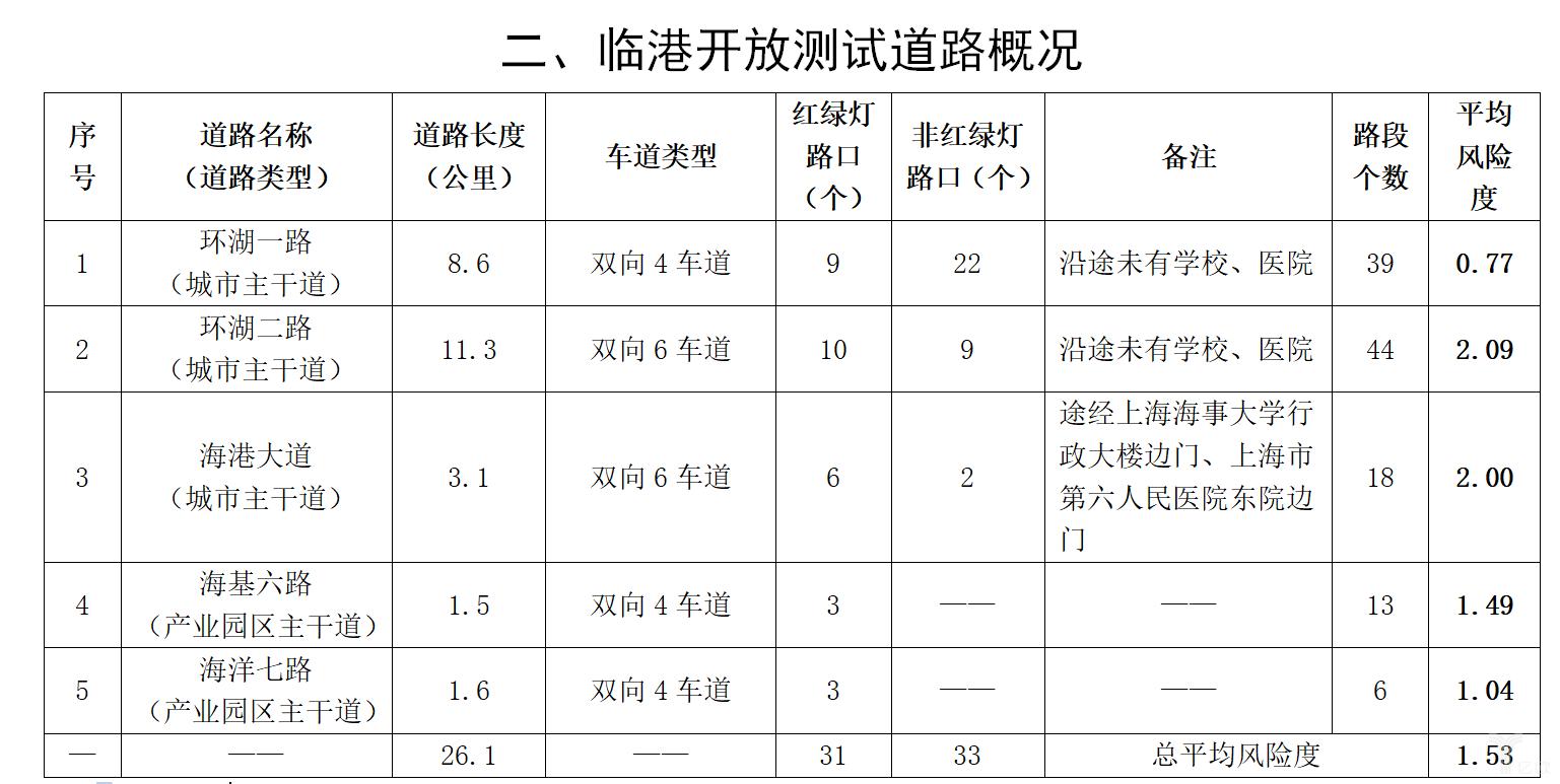 上海扩大31.6公里无人车路测范围,并押宝了一批自动驾驶独角兽