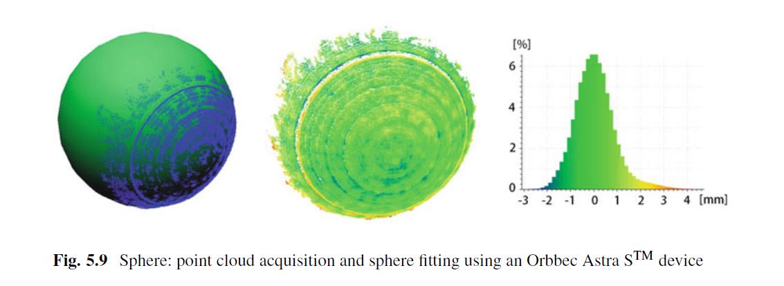 奥比中光Astra S被施普林格?自然报告评为最先进的结构光3D摄像头