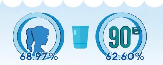 果壳网联合美索诺斯发布饮用水调研报告