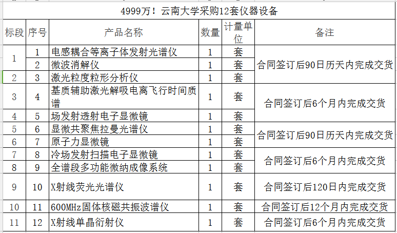 斥资4999万!云南大学重磅采购12套分析仪器