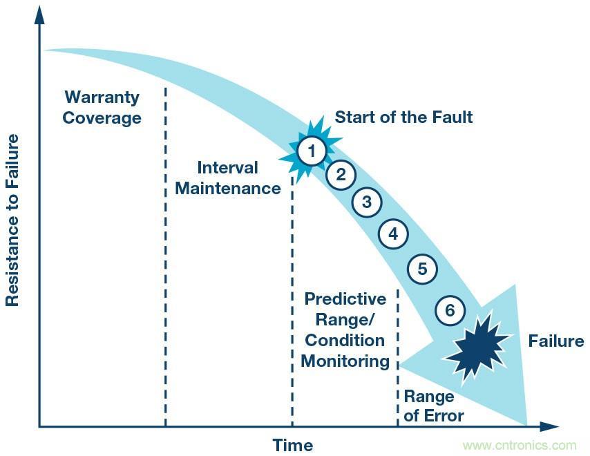 未来维修服务对传感器的需求:用于实施状态监控的智能传感器