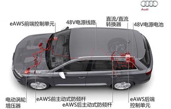 48V汽车电源到底有哪些优势?