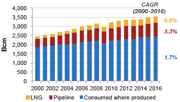 世界液化天然气(LNG)报告2018